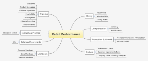 DMSRetail Performance Framework